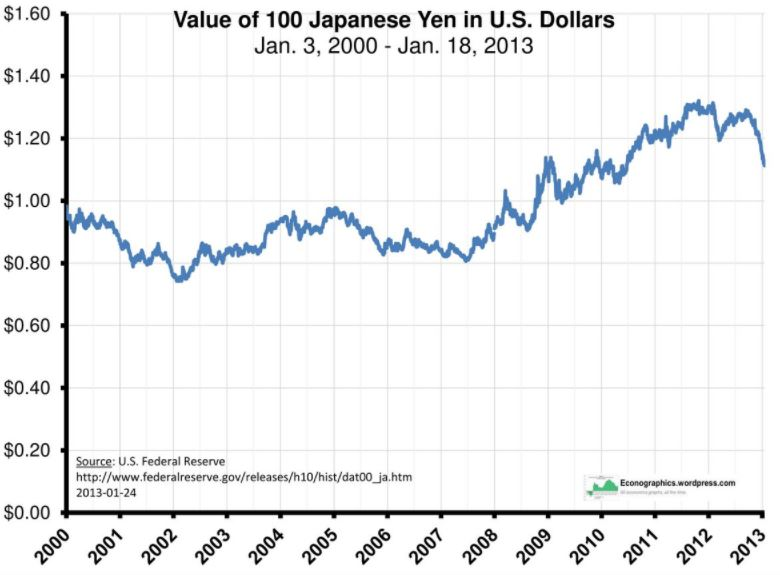 japanese yen vs dollar overtime